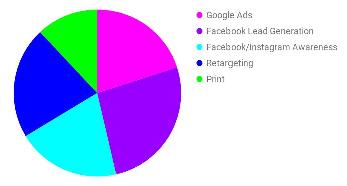 Bancroft Media Mix Pie Chart
