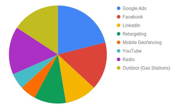 Pie chart of different media tactics.