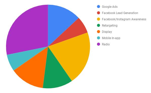 Franklin Savings Bank Media Mix Pie Chart